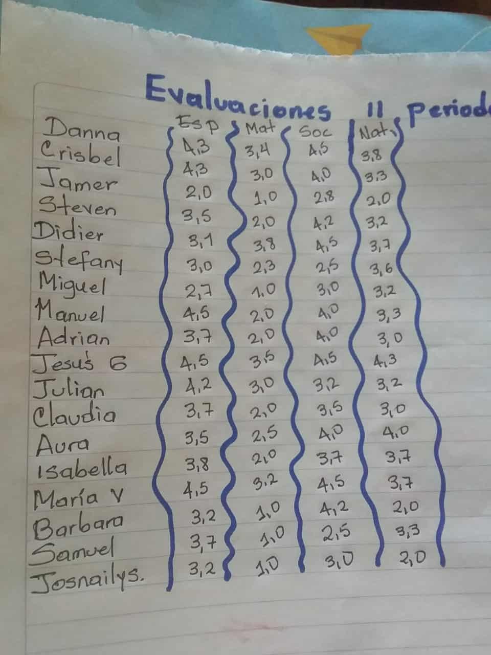 Evaluaties